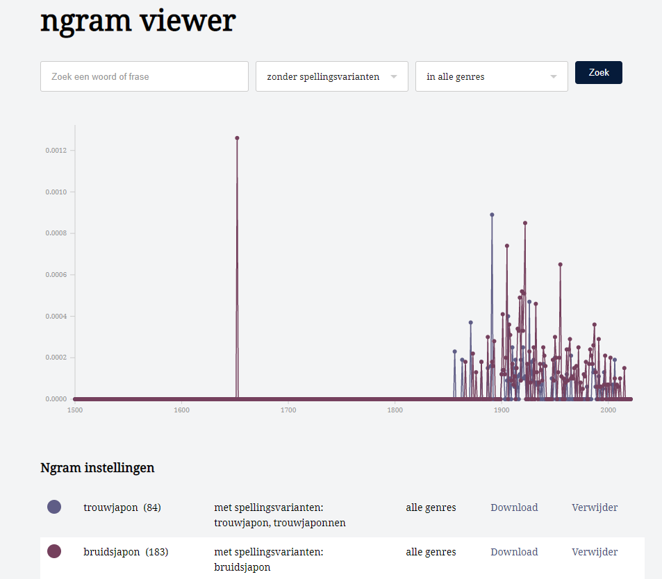 n-gram viewer: trouwjapon (84), bruidsjapon (183)